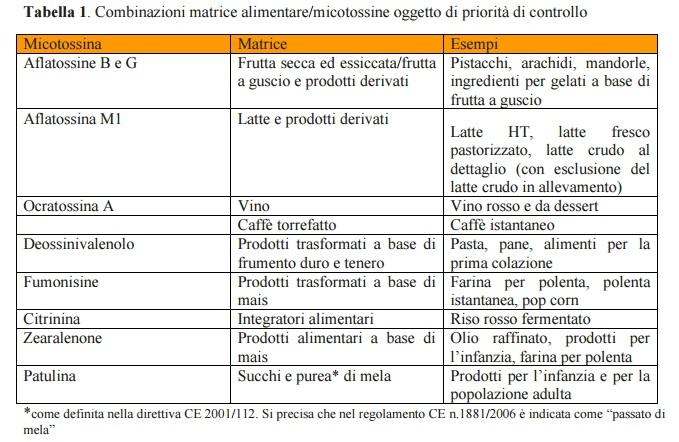 Micotossine alimenti